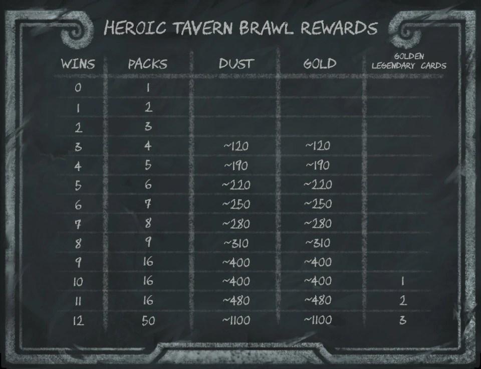 rewards chart for Heroic Brawliseum