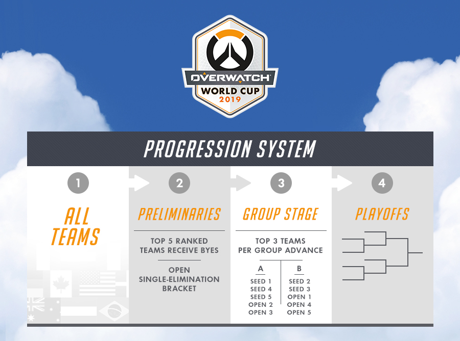 31W9923L1M7P1556041361410 - OVERWATCH: PRESENTAZIONE DELL'OVERWATCH® WORLD CUP 2019