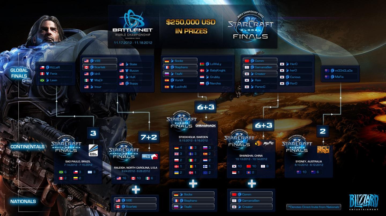 World Championship Survival Guide StarCraft II