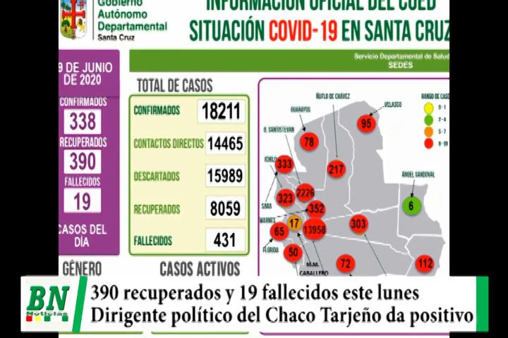 Alerta coronavirus, Se recuperan 390 personas pero 19 fallecen por covd-19, lider político Tarijeño da positivo