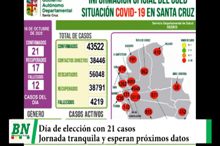 Alerta coronavirus, 21 casos en día de elección y ve buen manejo de bioseguridad, esperan próximos resultados