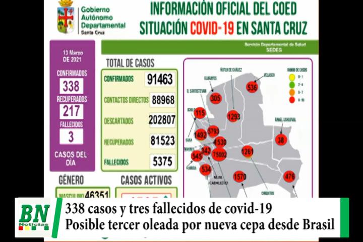 Alerta coronavirus, 338 nuevos casos y tres fallecidos, Sedes teme tercer oleada por ingreso de nueva cepa desde Brasil