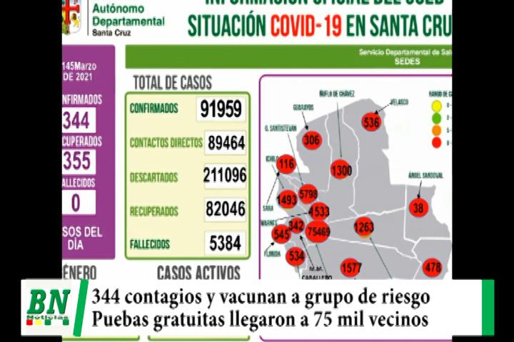 Alerta coronavirus, 344 contagios y no hay fallecidos, vacunan a enfermos mientras pruebas gratis llegaron a 75 mil vecinos