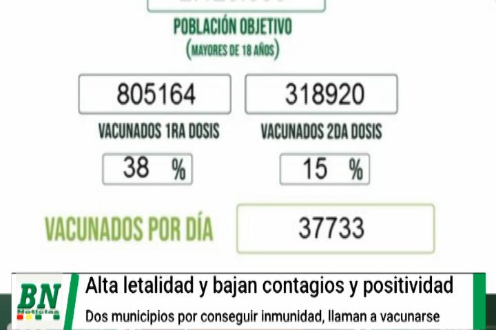 Alerta coronavirus, Dos municipio casi con inmunidad, letalidad sigue alta, record de vacunados y garantizan vacunas a Indígenas
