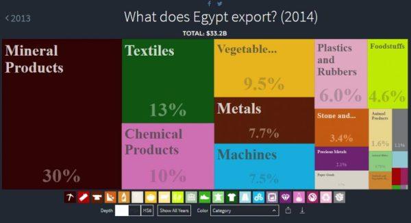 export-egypt