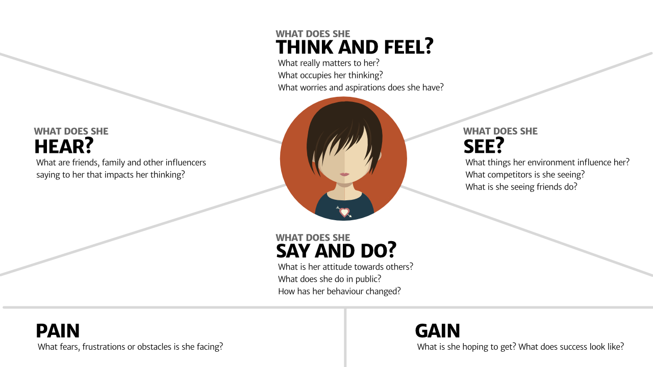 Image result for empathy maps