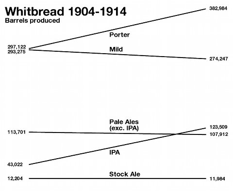 Graph showing Whitbread beer production 1904 to 1914.