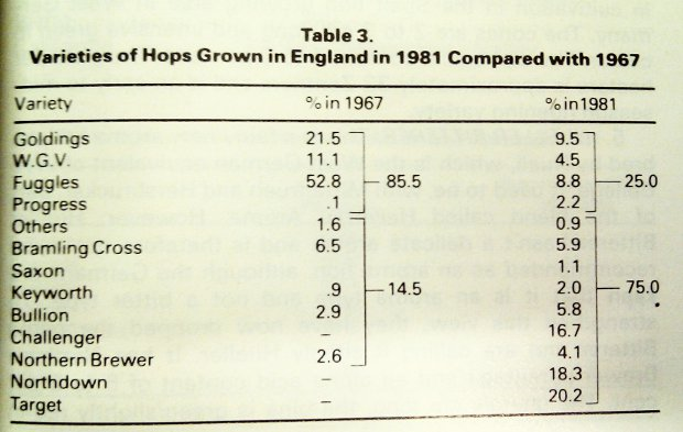 Table from a Institute of Brewing Journal, 1983.
