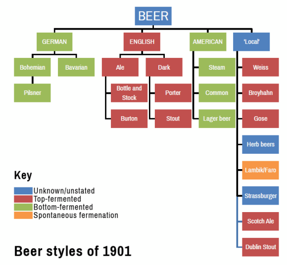 Beer style guide 1901