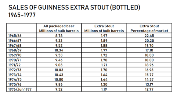Table showing Guinness sales declining at a higher rate than the bottled beer market between 1963 and 1977.