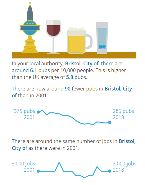 ONS chart on Bristol pubs -- down from 375 to 285 since 2001.