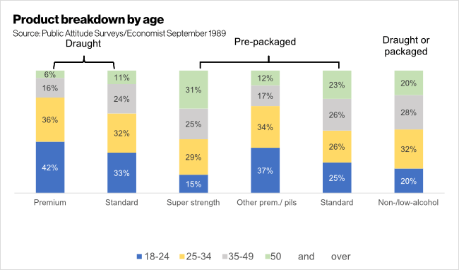 Graph: lager consumption by age.