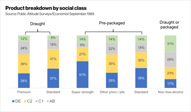 Graph: lager consumption by social class.