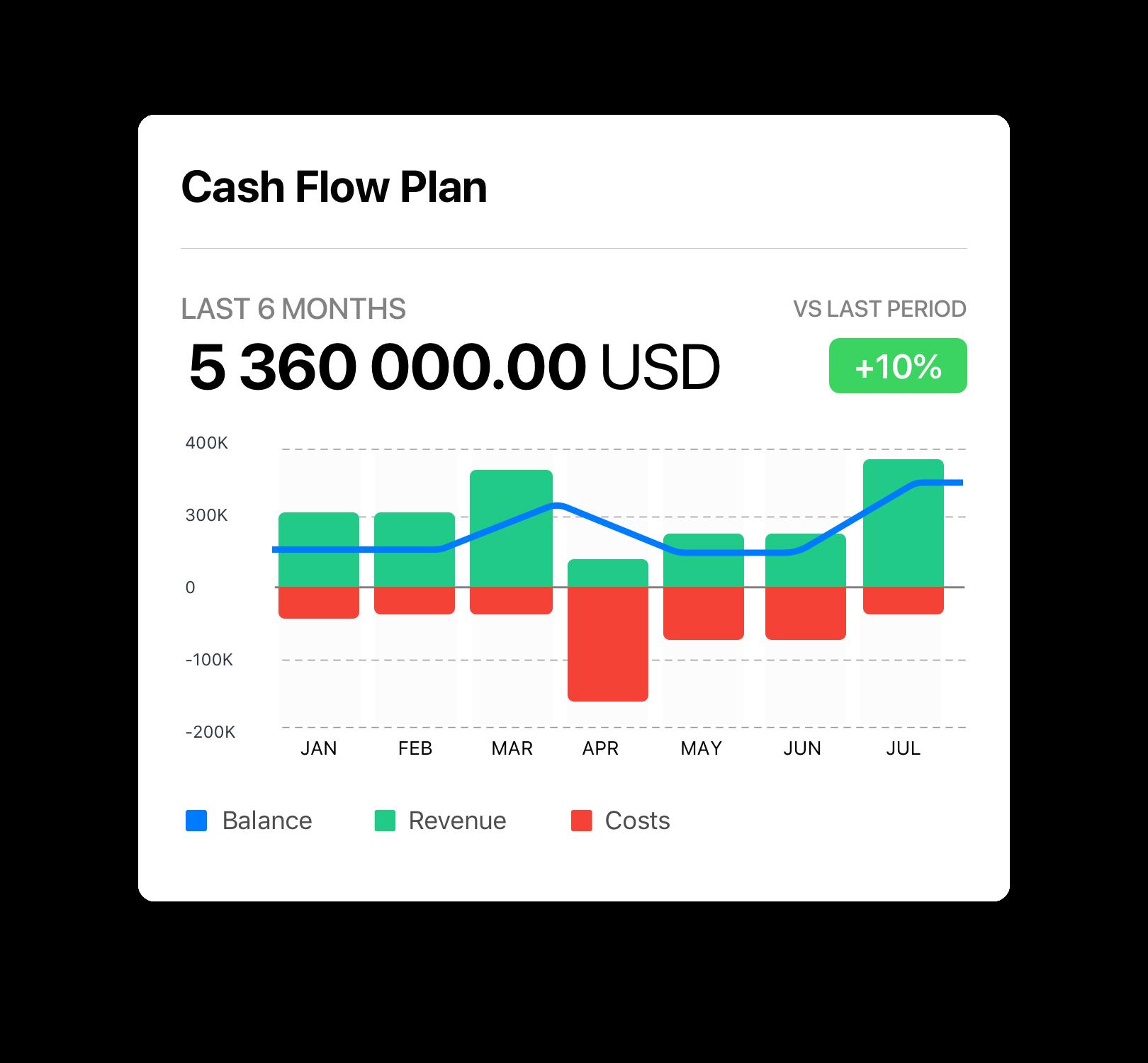 Cash Flow Forecast For Sme