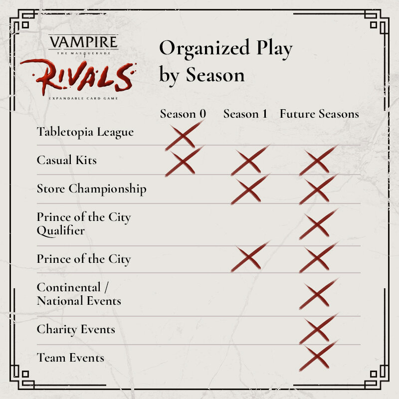 Vampire: The Masquerade Rivals seasons