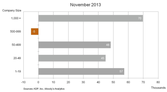 Change by company size November 2013 ADP