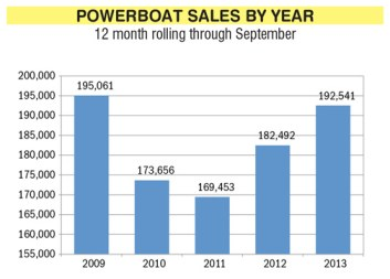 Source: Boating Industry survey