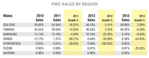 PWC Sales by Region Click image to view larger (Source: Statistical Surveys Inc.)