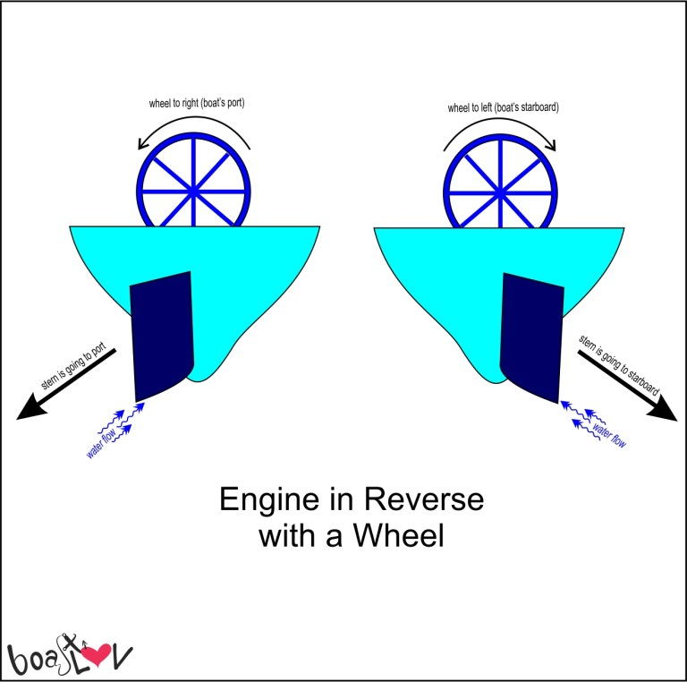 going in reverse with a wheel