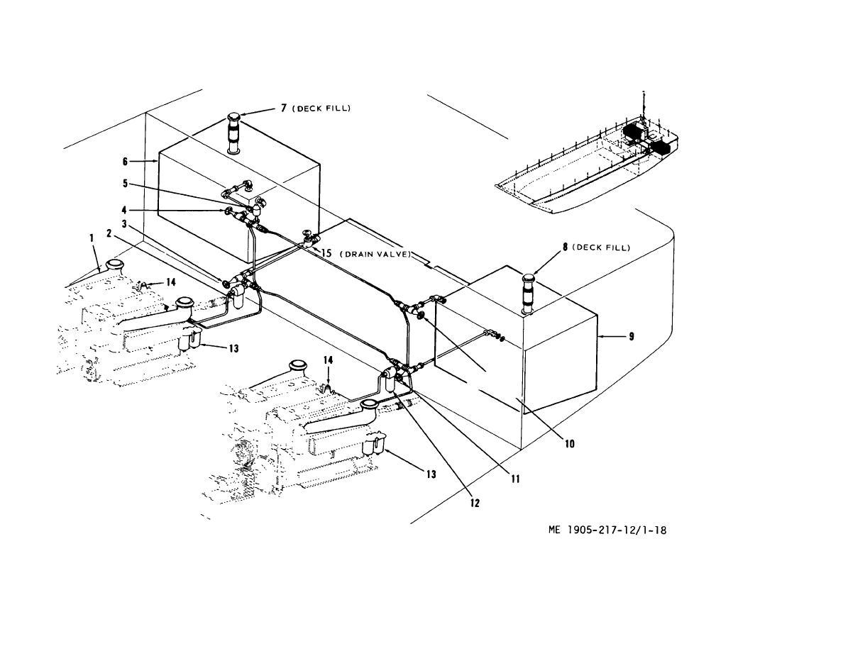 Figure 1 18 Engine Fuel System Functional Diagram