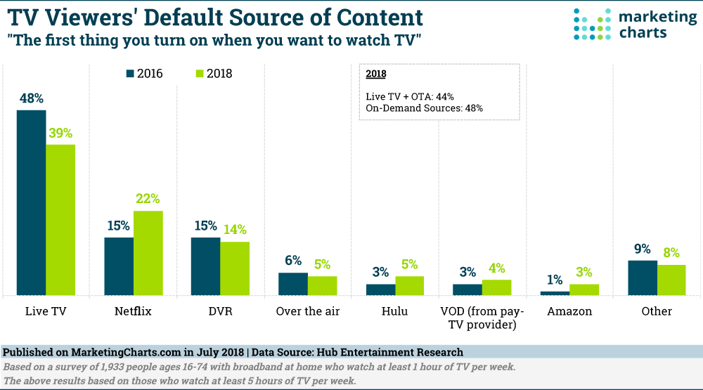 For the First Time, More TV Viewers Turn to an On-Demand Source Than to Live TV for Their TV Entertainment.