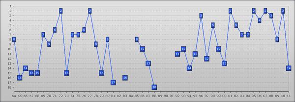 Tabellenplatzierung des FC Schalke 1964-2011