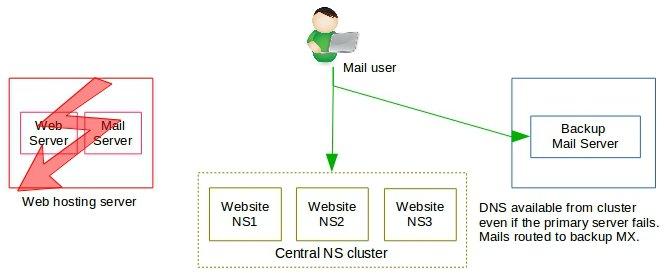 O cluster NS dirige o correio para o backup do cluster MX-cPanel multi-server