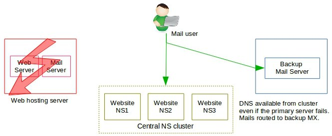 O cluster NS dirige o correio para o backup do cluster MX-cPanel multi-server
