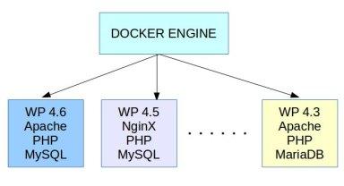Gerenciando vários projetos do WordPress com Docker