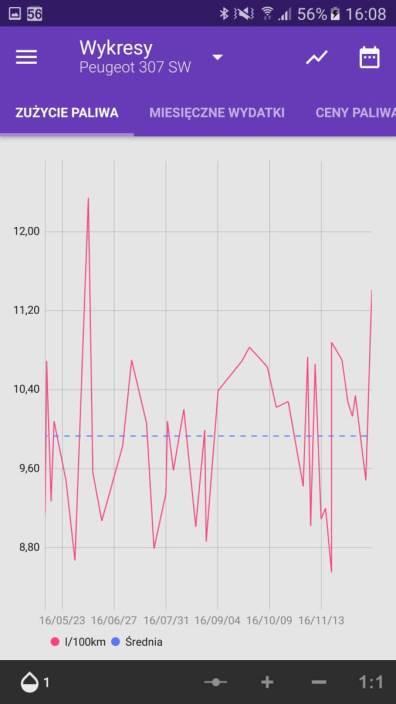 Aplikacje android w 2016 - Fuelio wykres