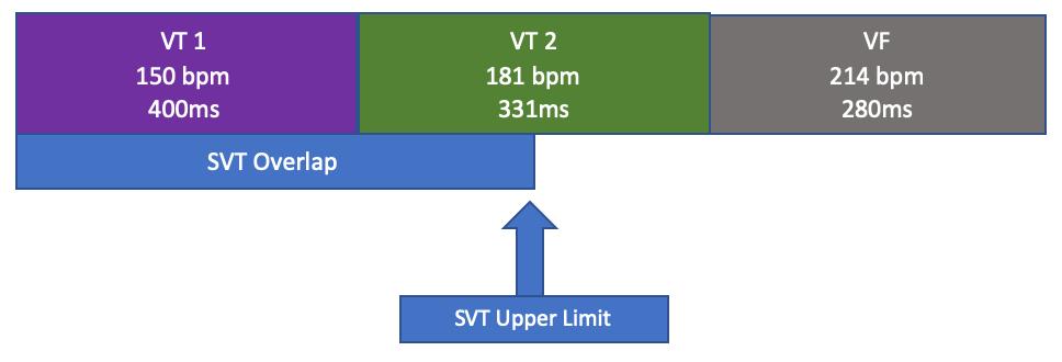 Programmed Discriminators for VT Zones