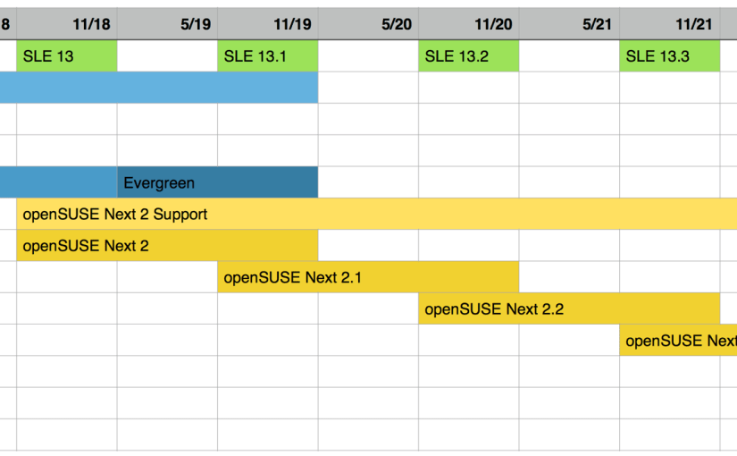openSUSE Next Timeline