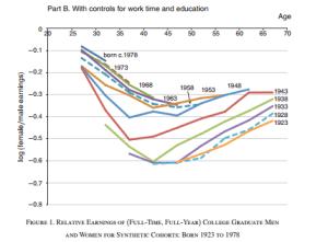 A Grand Gender Convergence: Its Last Chapter (Harvard.edu)