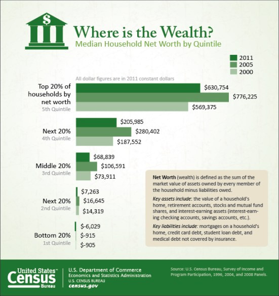 U.S. Census graphic. Clicl for more