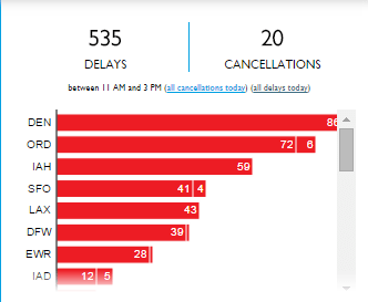 FlightAware's Misery Map also includes this handy chart of delays.