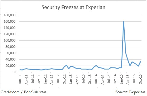 Credit freeze use spiked last year after the Anthem data leak