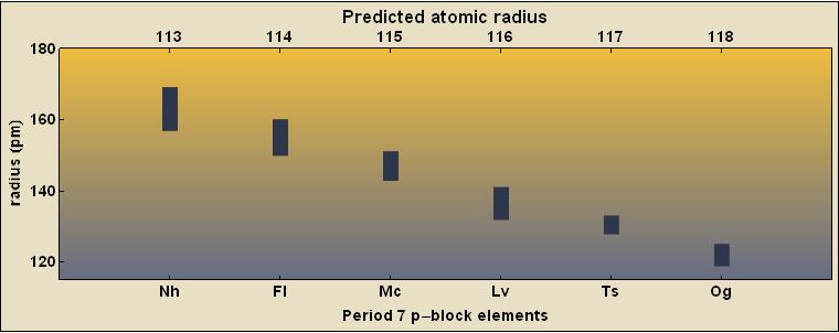 Predicting elemental properties for #RealTimeChem Week