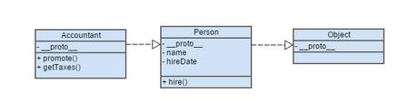 Prototypal Inheritance Object