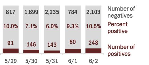 percent positive palm beach county