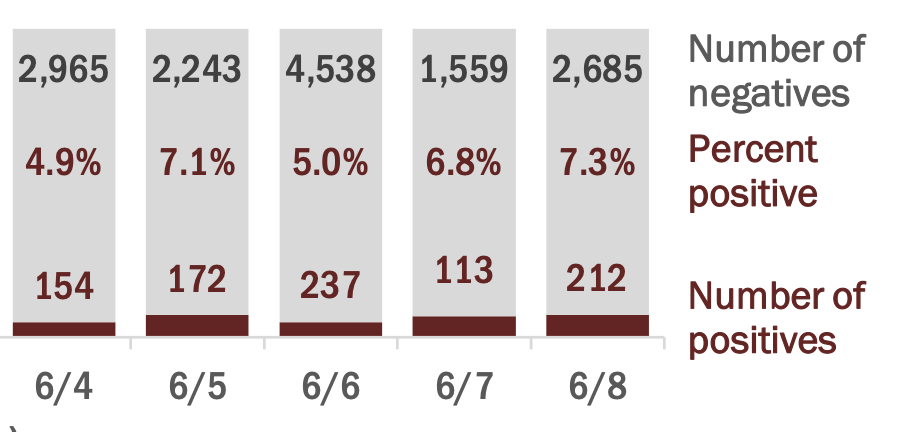 Percent positive PBC June 9 2020