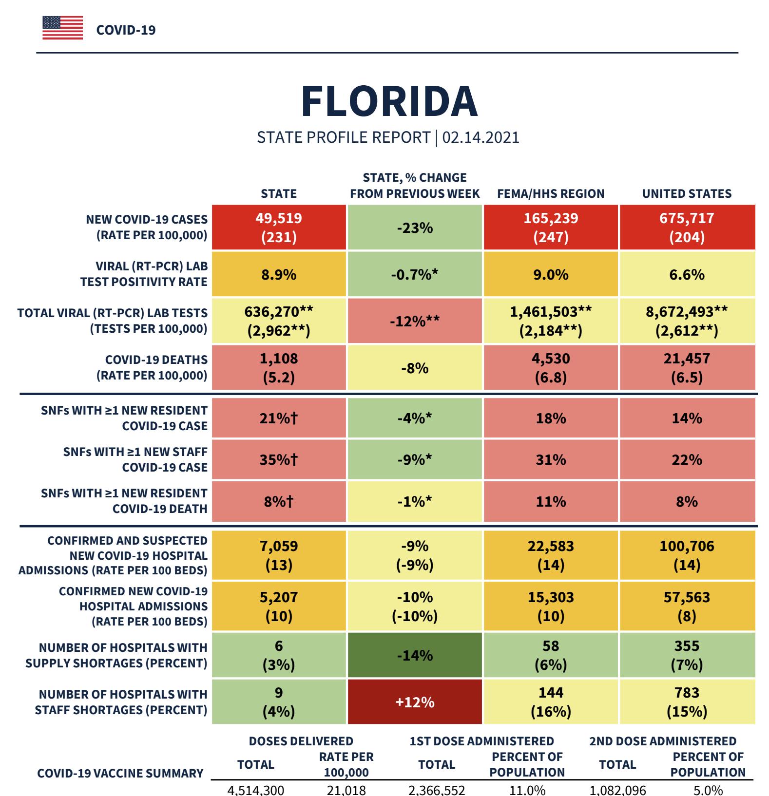 Florida report COVID