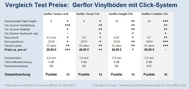 Test Vergleich Preise – Gerflor Vinylböden mit Klicksystemen
