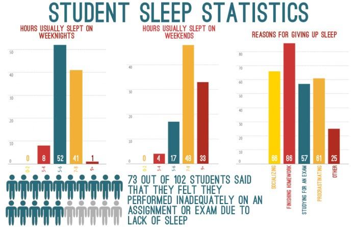 Sleep Infographic Students