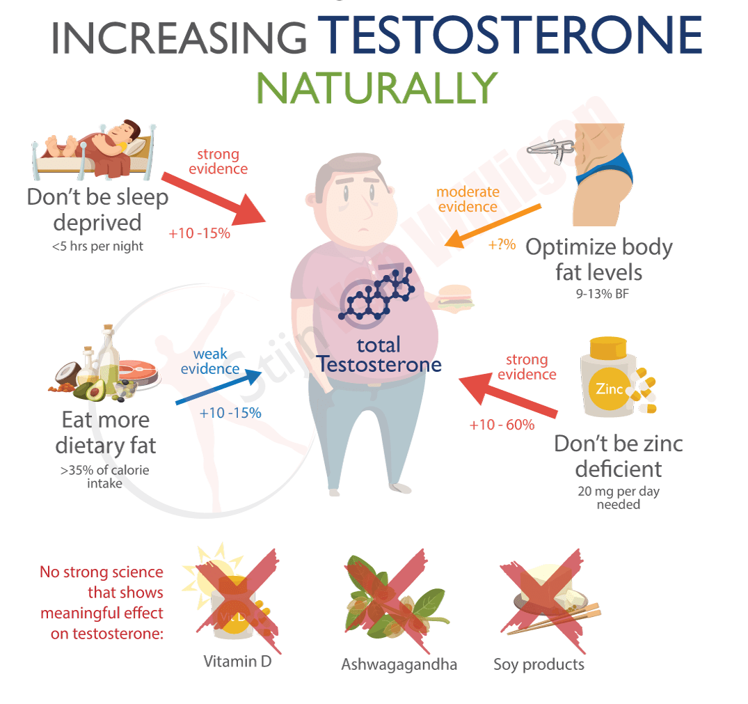 Testosterone what boost foods naturally 8 Foods
