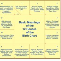12 Houses in Astrology Explained