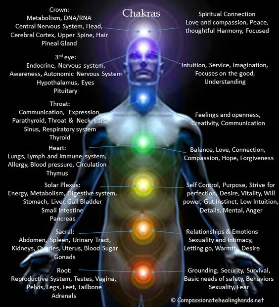 How Spiritual Energy And Chakras Effect You