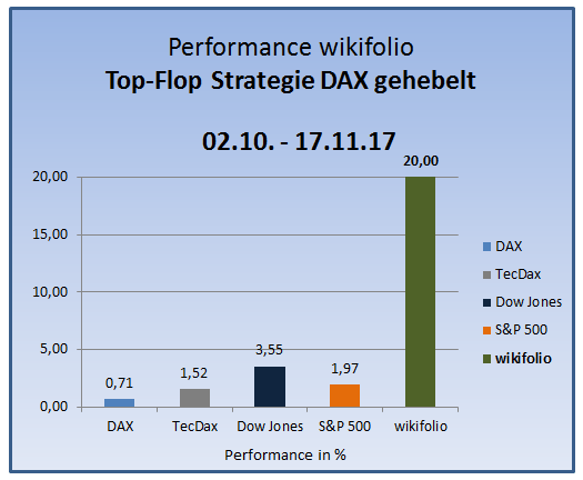 171121_wiki-top-flop-performance