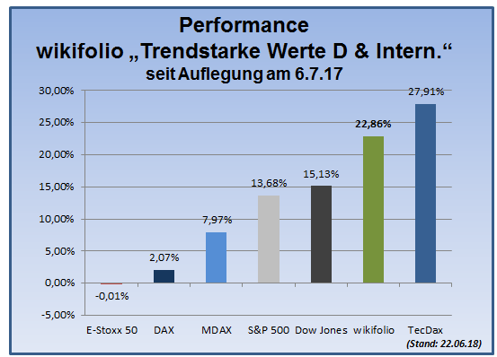 180622_wiki-tsi-performance-gesamt