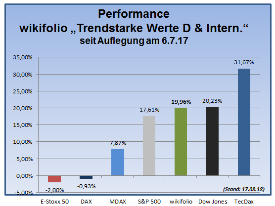 180817_wiki-tsi-performance-gesamt