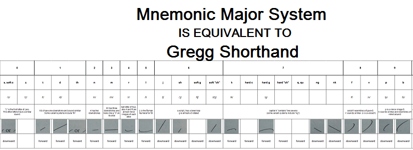 The Mnemonic Major System and Gregg Shorthand Have the Same Underlying Structure!
